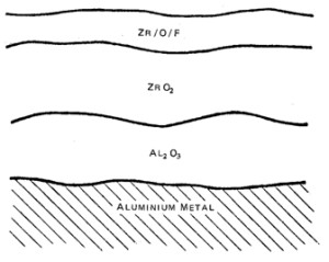 Zr based aluminium pretreatment