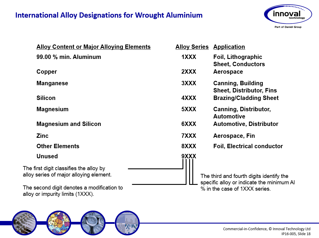 alloy and temper designations slide 1