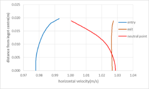Velocity distribution