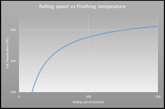 Models for temper practices. As a result they reduce the cost and lead time of your rolling process.