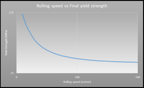 Rolling models can help determine roll to temper practices