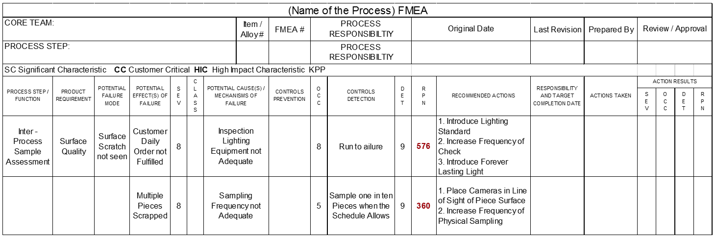 Why should you do an fmea innoval technology innoval for Process fmea template