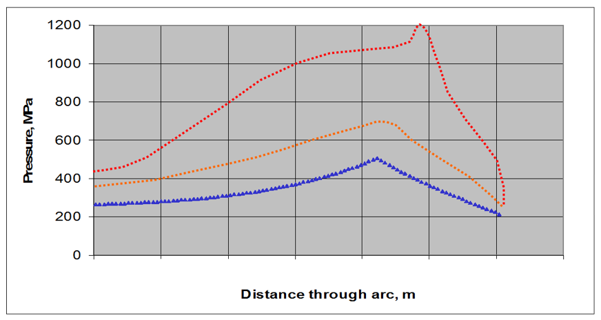 The importance of roll grinding; the friction hill