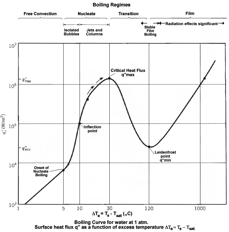 Boiling curve