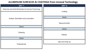 Aluminium Surfaces and Coatings Timetable
